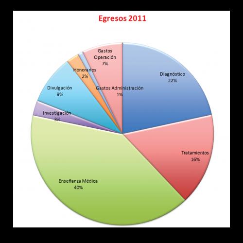 Egresos-2011-2