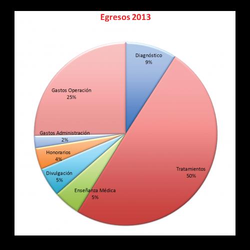 Egresos-2013-2