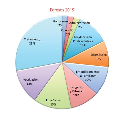 Egresos-2015--web