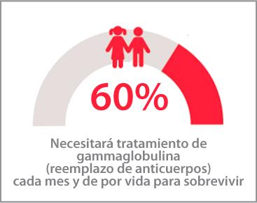 60 % de Niñas y Niños requerirá Gammaglobulina